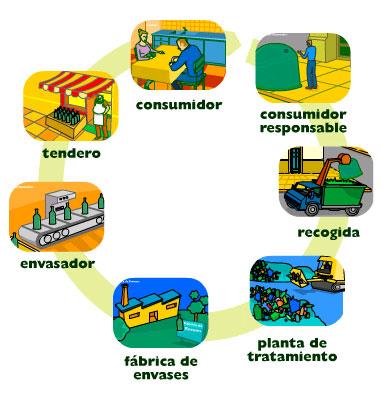 vidrio_ cadena reciclado