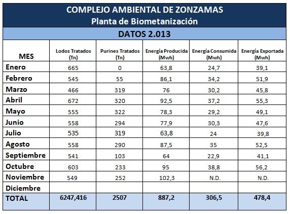 tabla bio2
